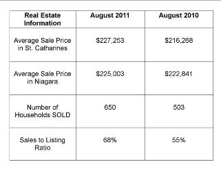 real-estate-stats-august-2011.jpg