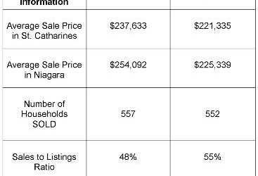 St. Catharines Real Estate Stats – July 2011