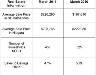 St. Catharines Real Estate Stats – March 2011