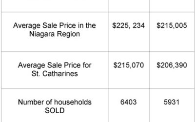 St. Catharines Real Estate Stats – 2010 verses 2009